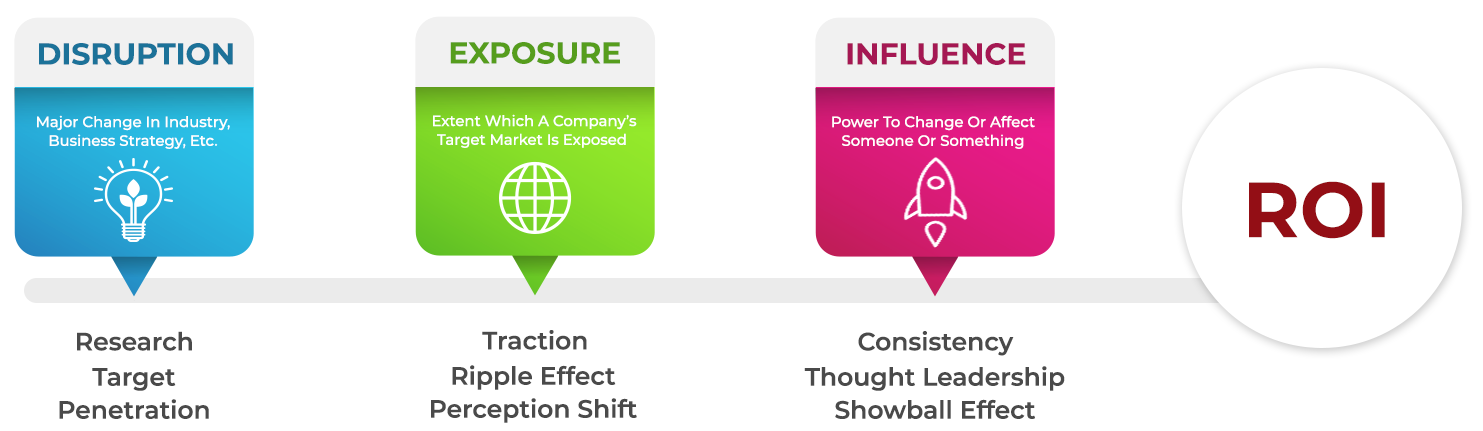 3 STAGES OF ROI