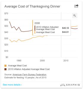 THXGIVING_AVE_COST